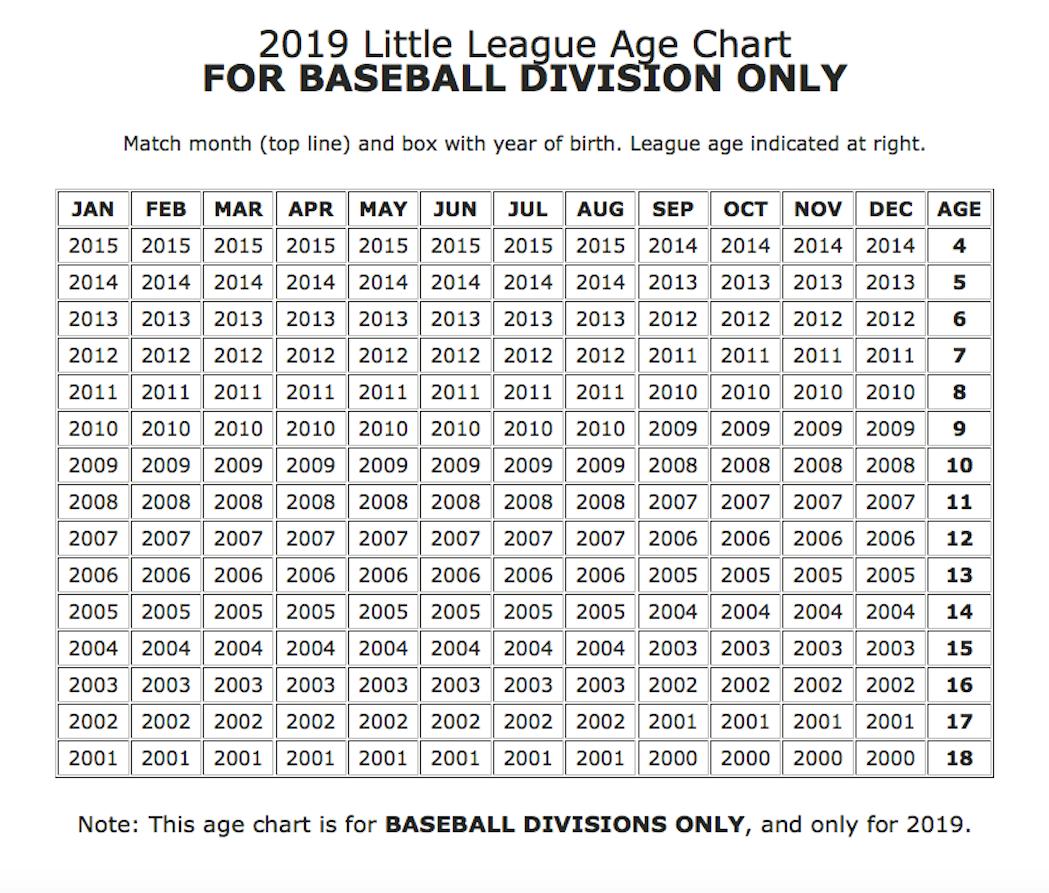 Little League Age Chart