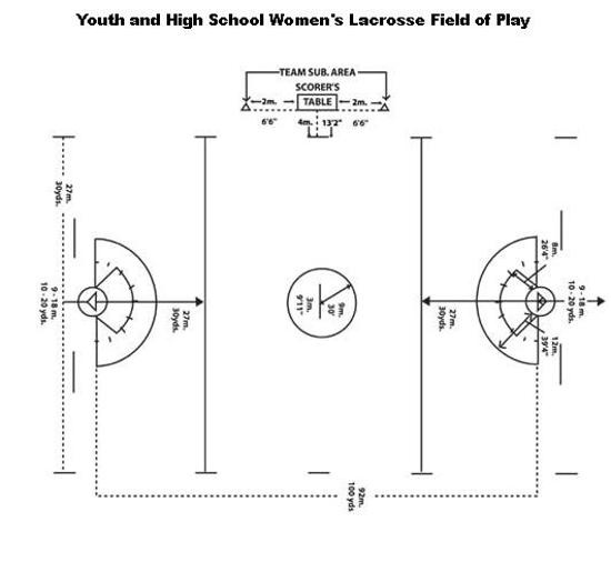 lacrosse information