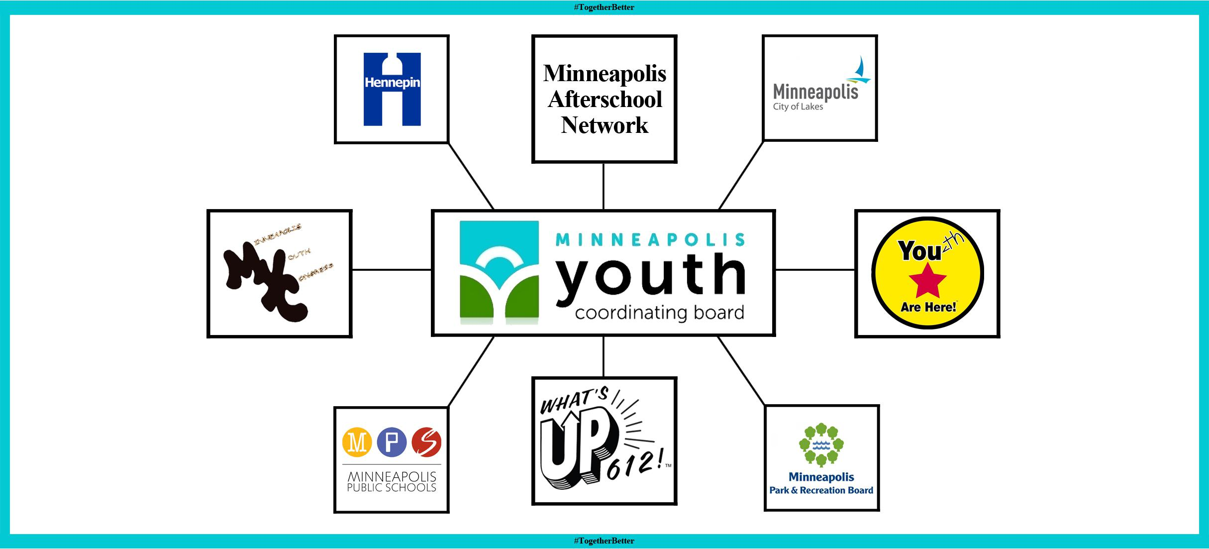 A network with Youth Coordinating Board in the middle. Some of the links go out to Hennepin County, City of Minneapolis, and other jurisdictions.