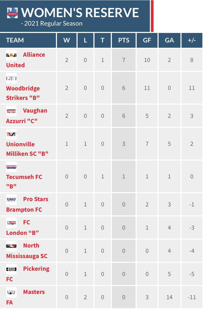 Women's Reserve Division standings through matchweek 2