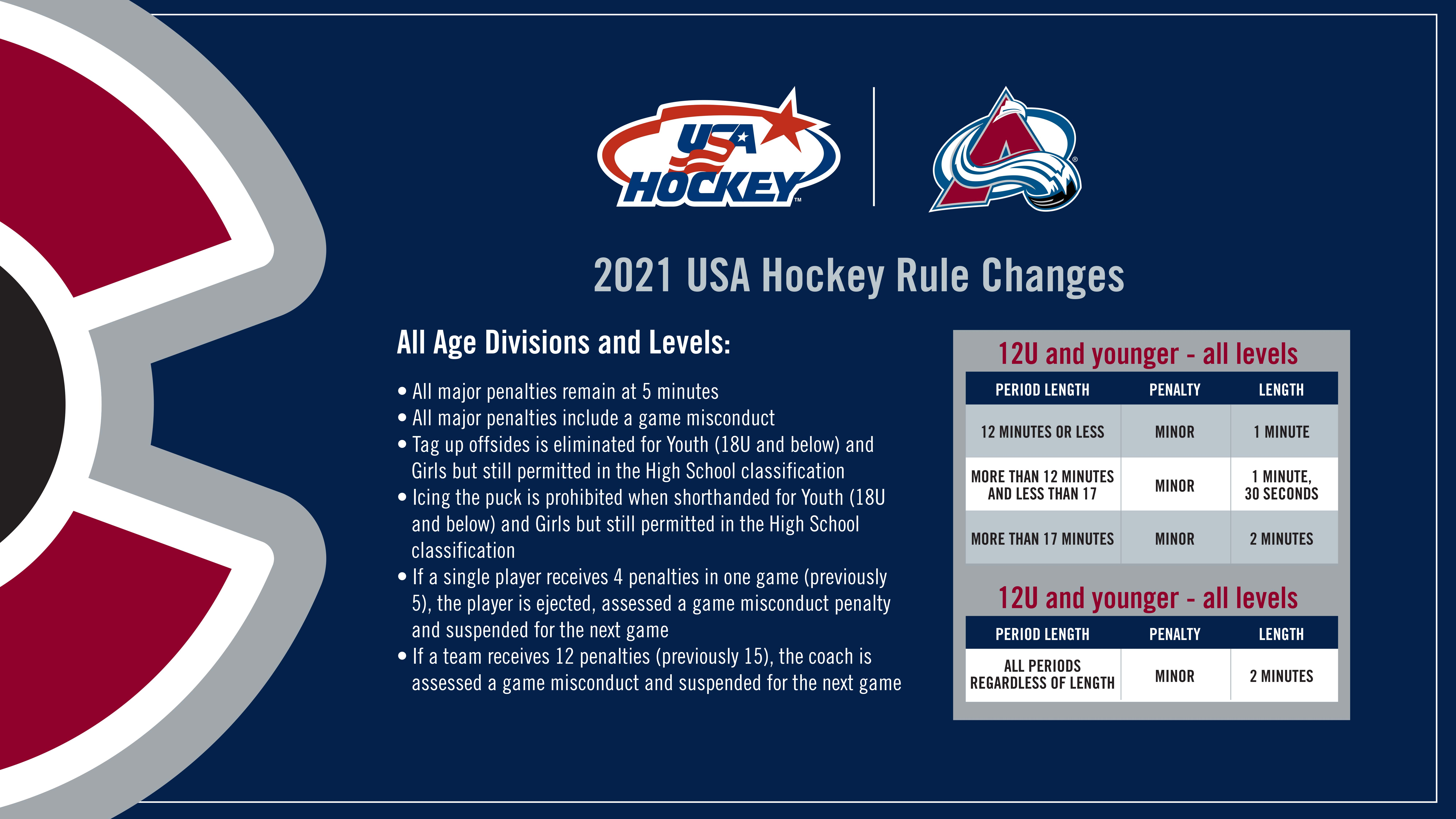 On-ice officials are tasked with enforcing USA Hockey new rules aimed at improving player safety. The changes will be implemented this season. Photo by SportsEngine