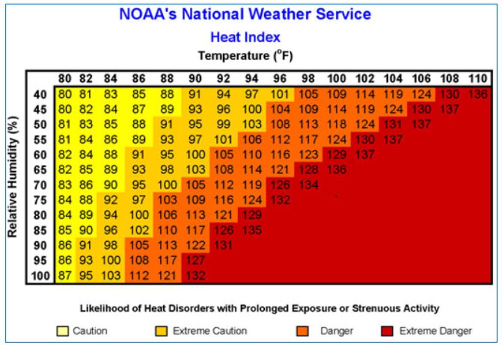 NOAA Heat Index Calculation