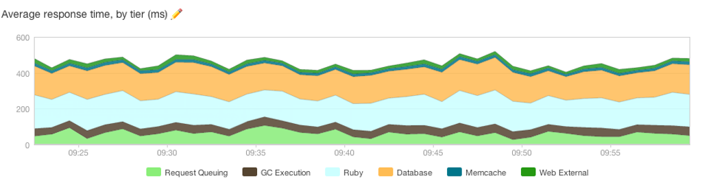 Average response time with 8 Nginx workers (1 per core)