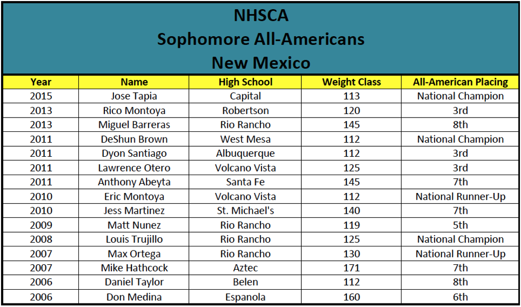 NHSCA Sophomore All-Americans