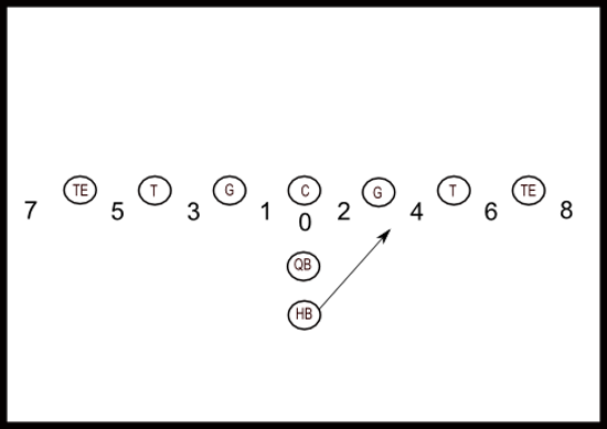 Offensive Line Holes Medium on Football Plays Diagrams
