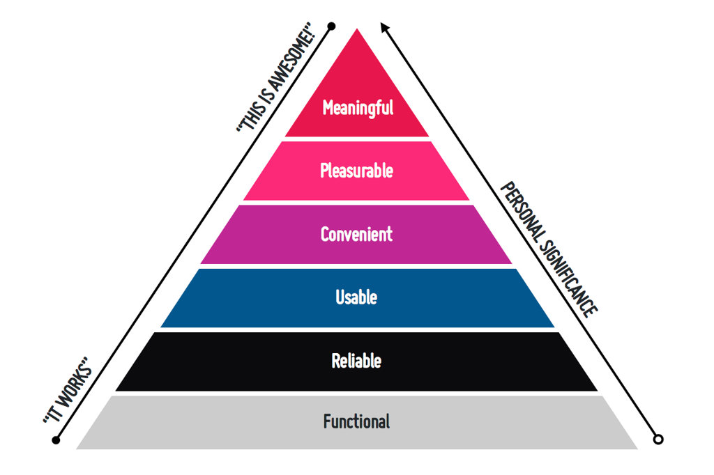 A version of the usability pyramid. Bottom to top: Functional, Reliable, Usable, Convenient, Pleasurable, Memorable.