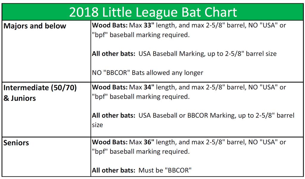 Bat Rules