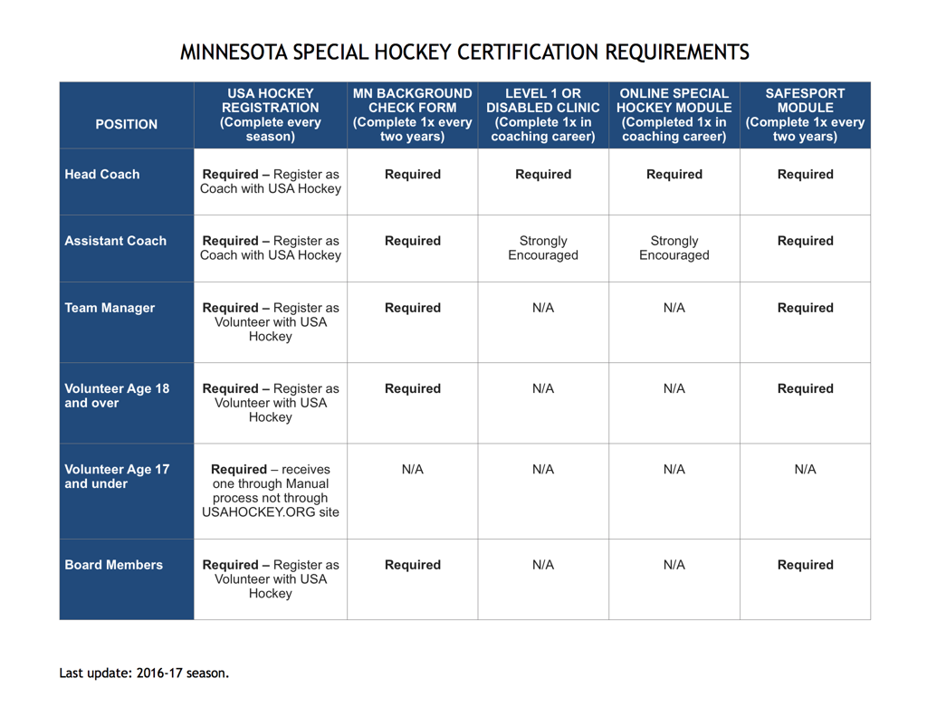 MN Special Hockey certification requirements