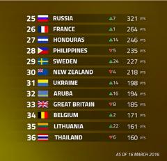 WSBC Rankings, March 2016
