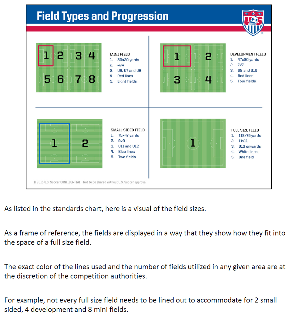 US Soccer Field Types and Progression