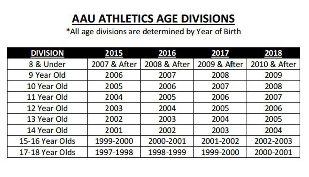 AAU Age Divisions