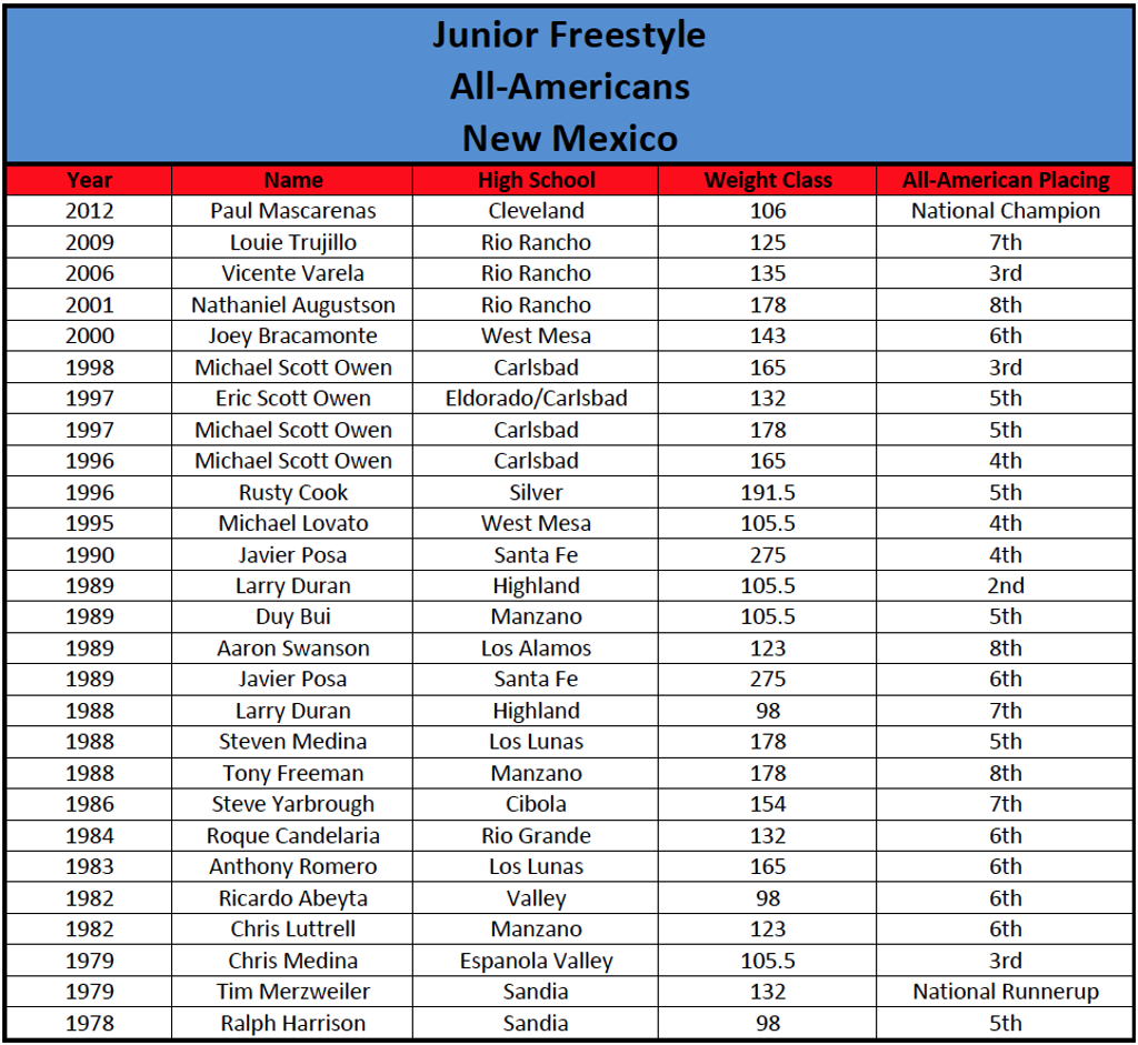 Junior Freestyle All-Americans