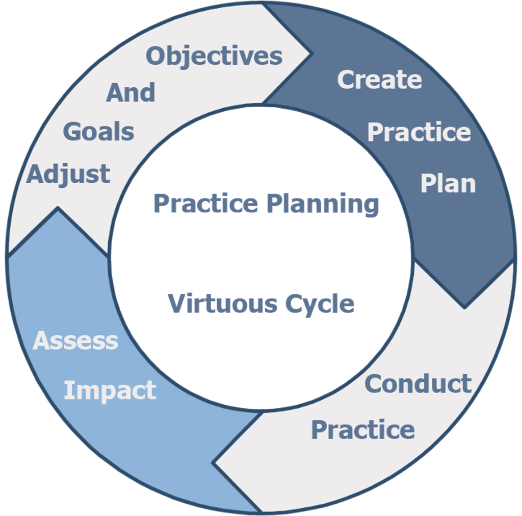 Create better and more engaging practices by scripting the practice planning virtuous cycle maxwellsz
