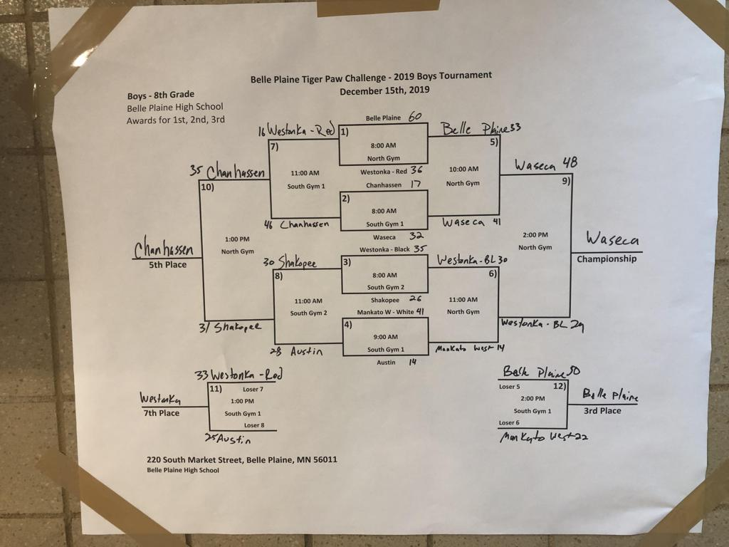 Final results of the 8th Grade Boys Tournament