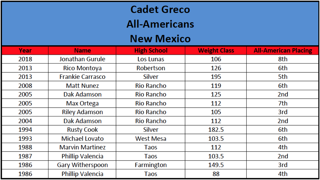 Cadet Greco All-Americans
