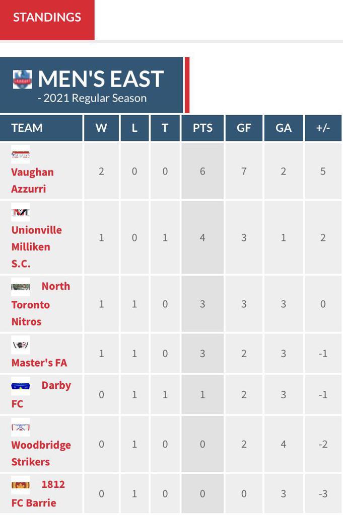 Men's Premier East Division table through matchweek 2