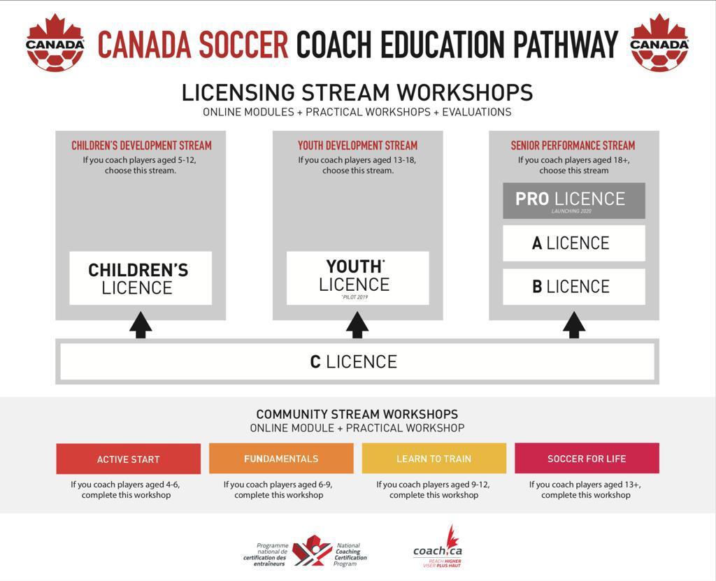 Canada Soccer Coach Education Pathway