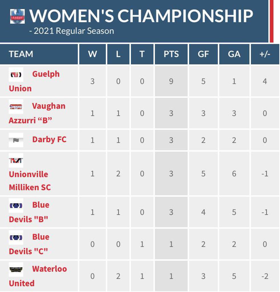 Women's Championship Division standings through matchweek 2