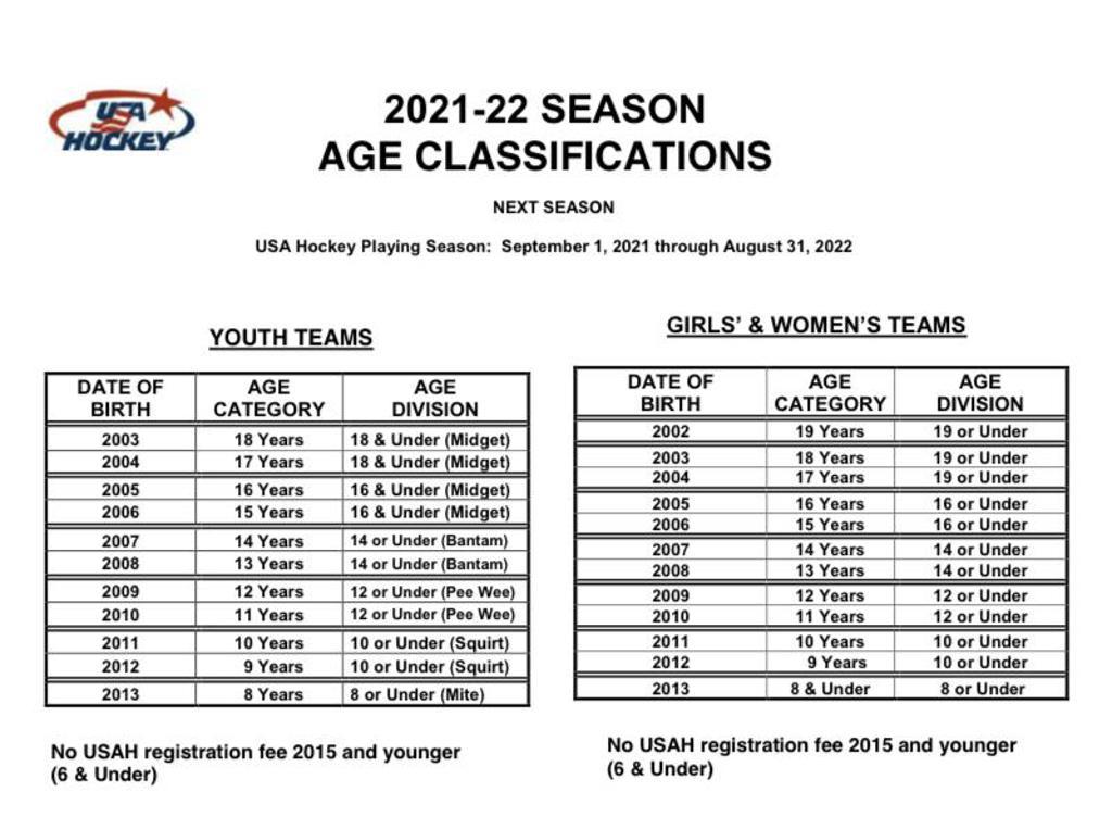 USA Hockey Age classifications