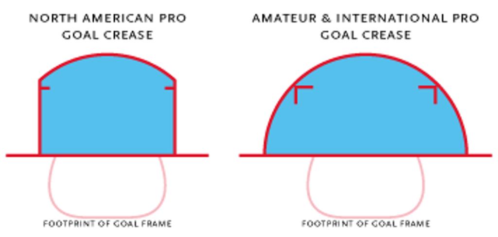 Basic Hockey Rules