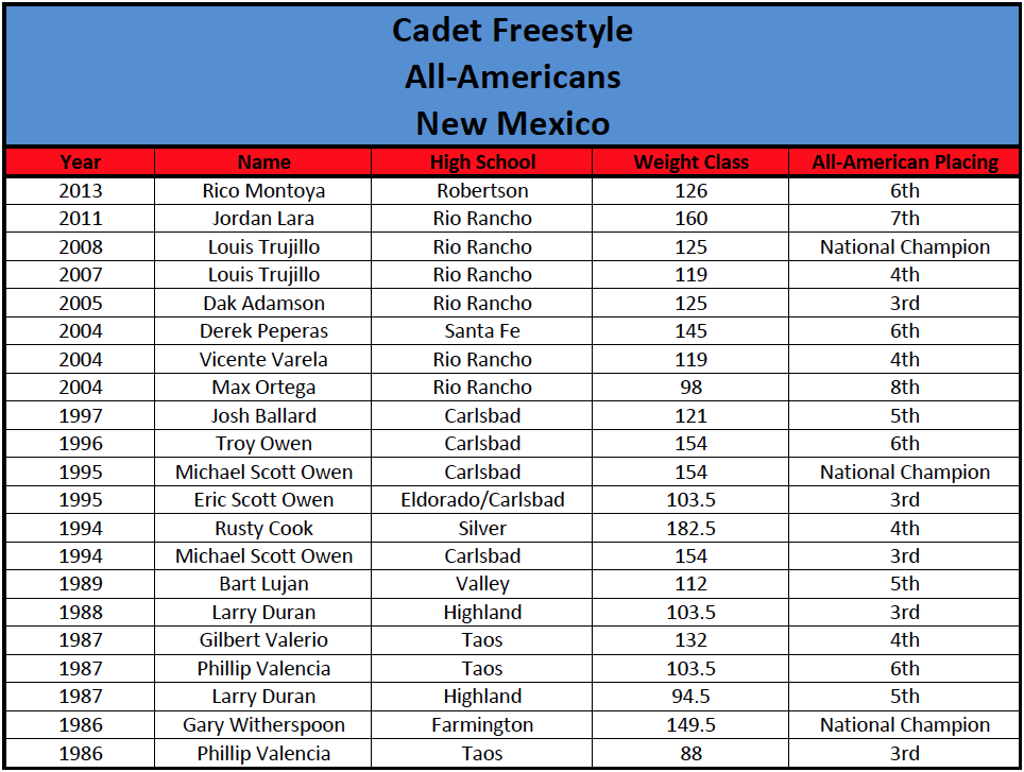 Cadet Freestyle All-Americans