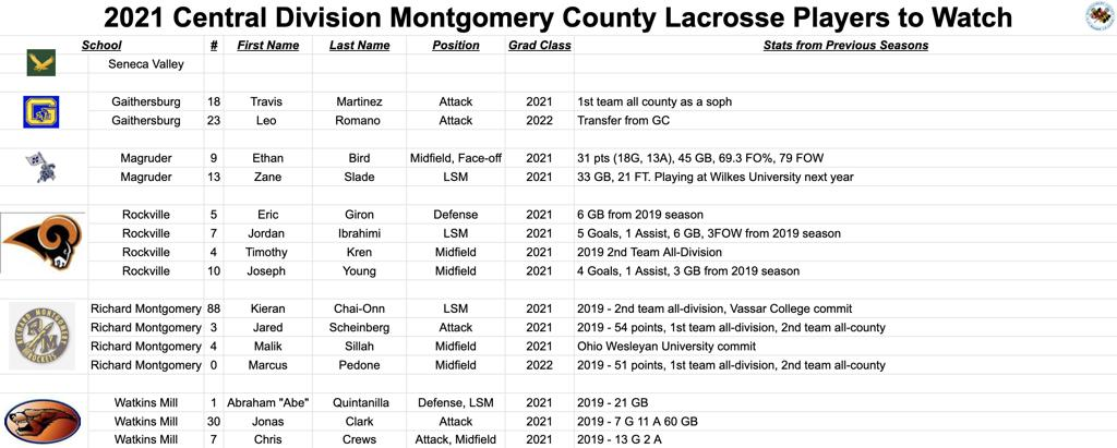 2021 Central Division Montgomery County Lacrosse Players to Watch