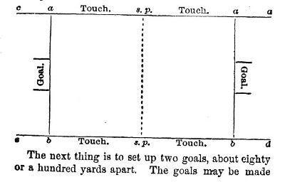 Diagram of soccer field from 1866