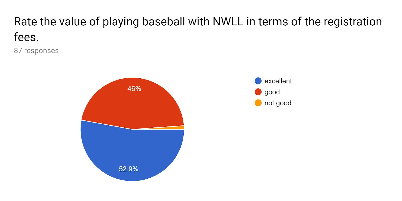 Value of NWLL pie chart