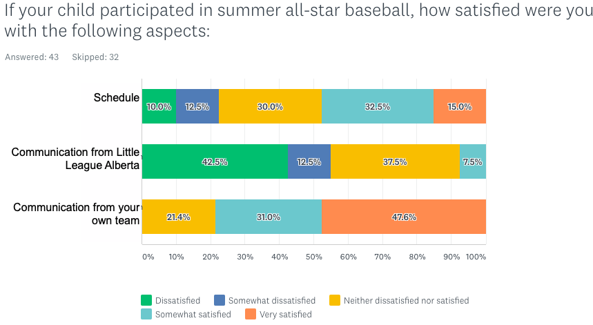 Satisfaction with the All-Star Baseball schedule and communication from Little League Alberta and the Team