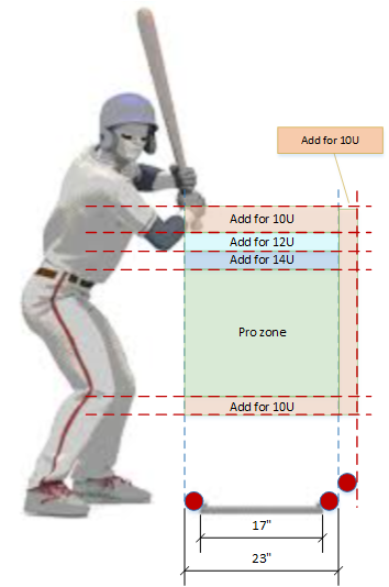 Umpire Information - Rules and Tools